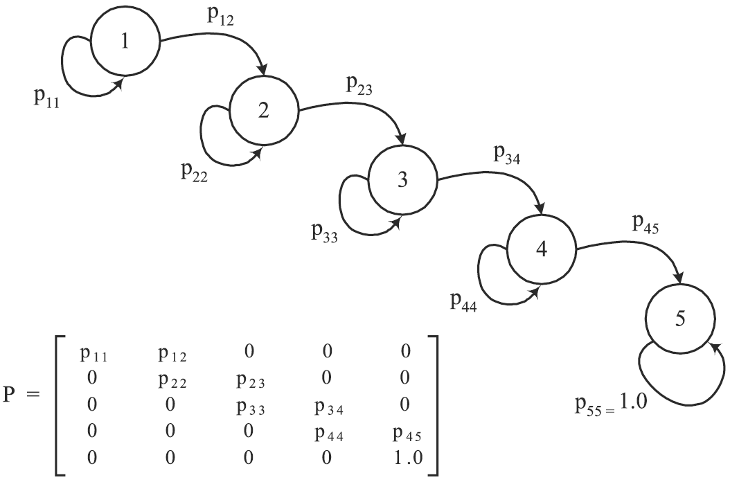 markov chains googles page rank Markov chains refer to stochastic processes whose the pagerank algorithm employed at google markov chains and ranking problems in web search in.