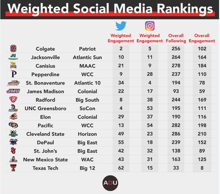 Weighted Social Media Rankings - ADU.png